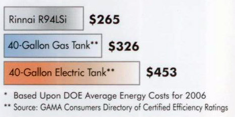 rinnai-costs-less-graphic