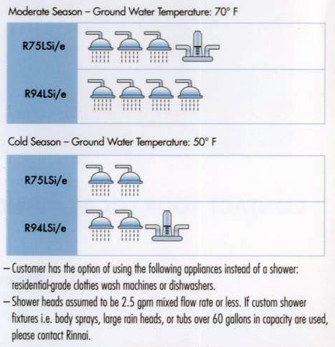 Rinnai Water usage chart